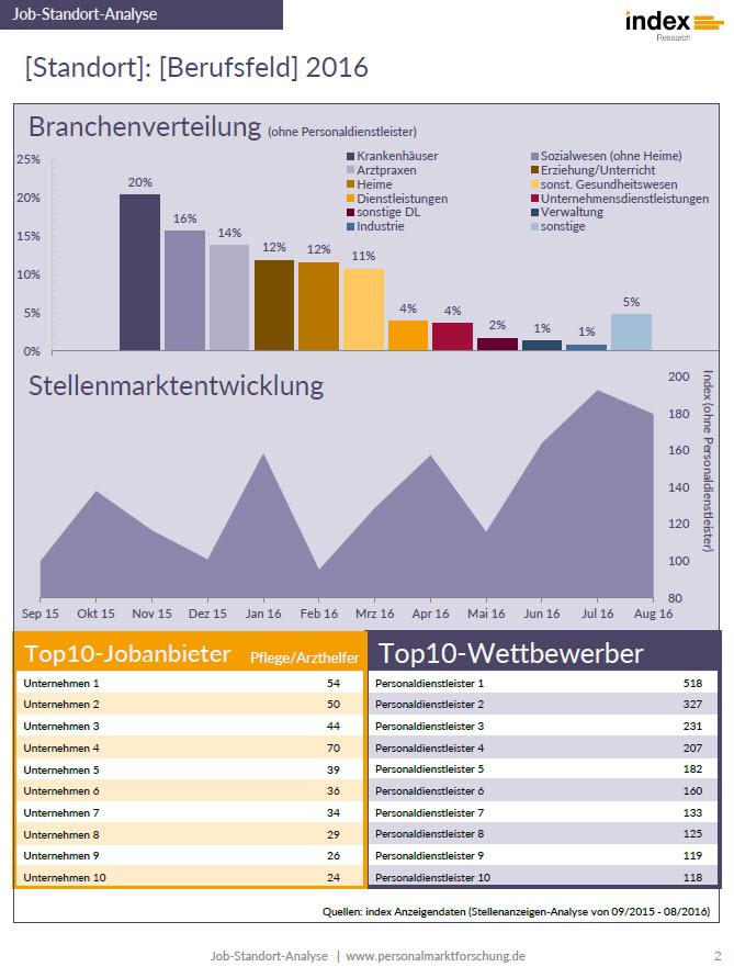 Jobmarkt-Standort-Analyse Seite 2