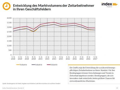 index Standortanalyse für Zeitarbeitsunternehmen