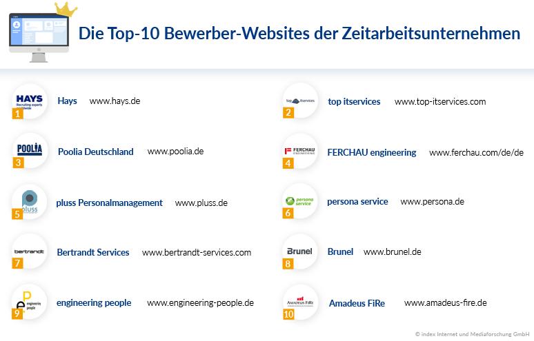 Ranking: Die Top-10 Bewerber-Webseiten der Zeitarbeit