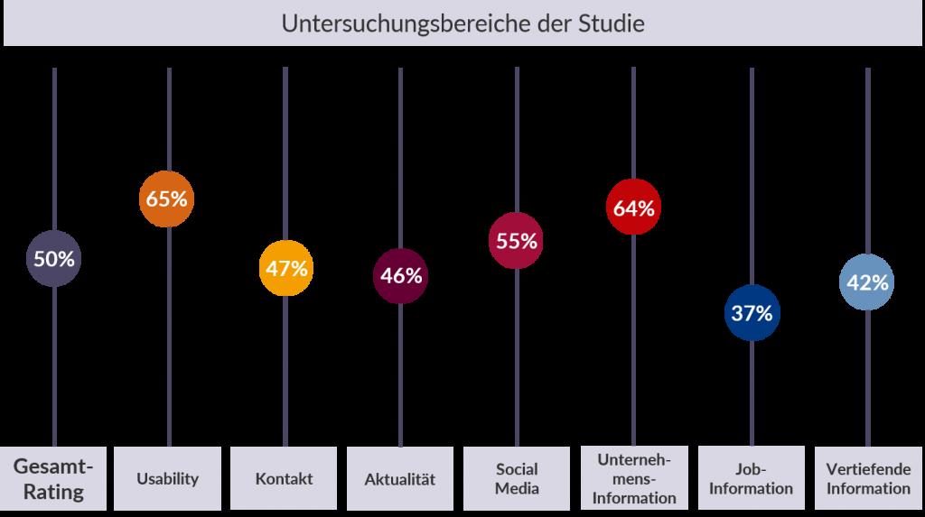 Studie Karrierewebseiten der Zeitarbeitsbranche 2018